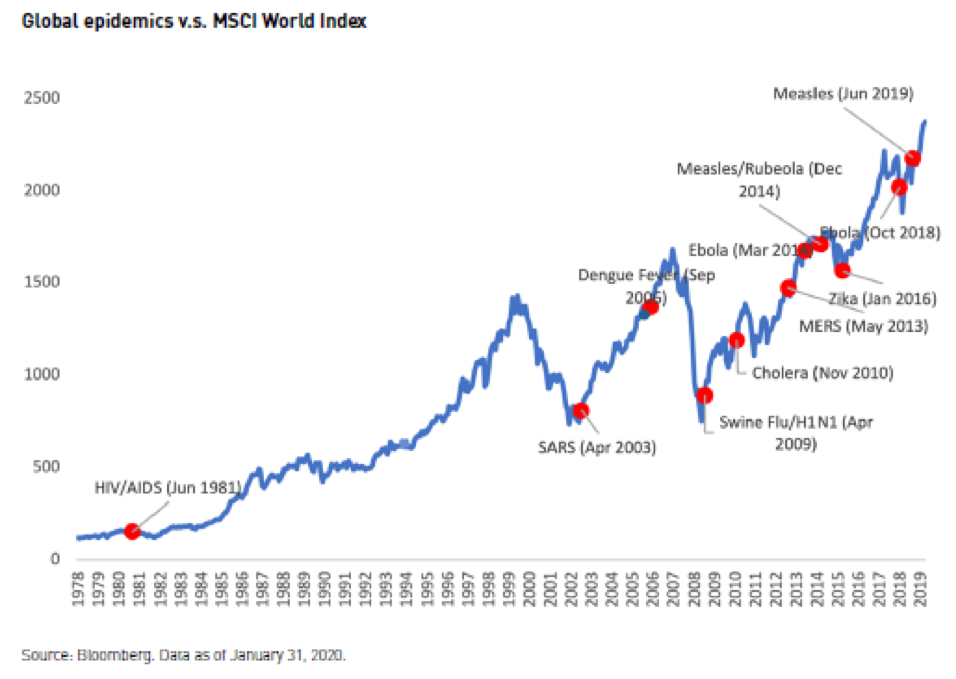The chart shows the performance of the MCSI World Index in relation to global epidemics that occurred between 1978 and 2019. Historically, market downswings occur in the middle of an epidemic and often last a short while as markets recoup their losses.